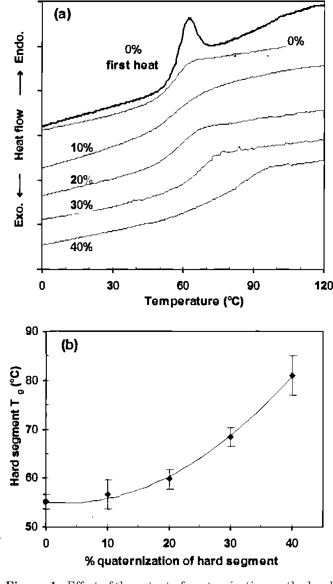 Microphase Separation and Rheological Properties of Polyurethane
