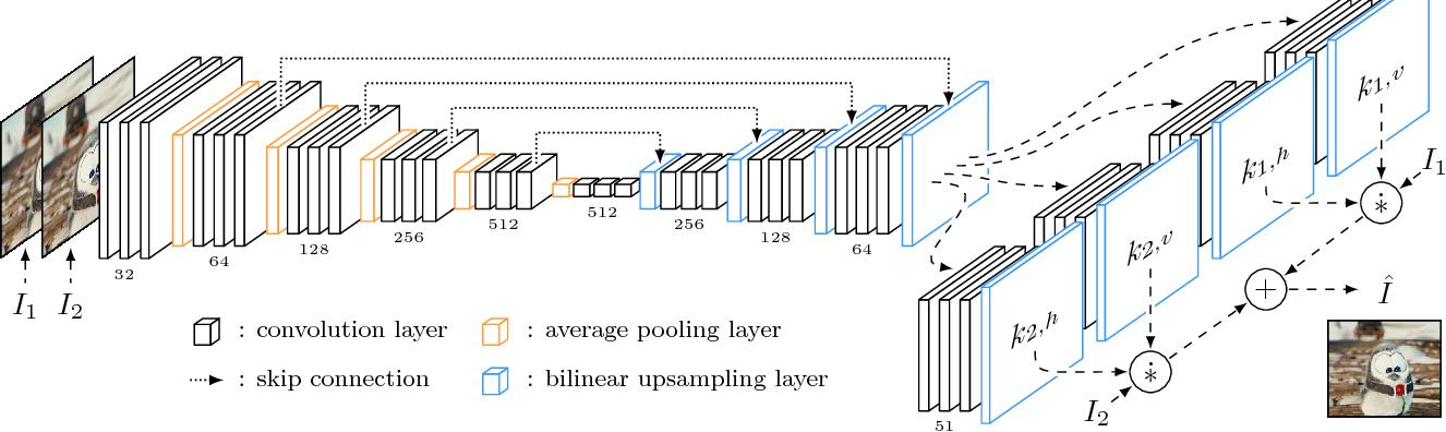 Figure 3 for Video Frame Interpolation via Adaptive Separable Convolution