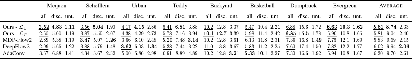 Figure 2 for Video Frame Interpolation via Adaptive Separable Convolution