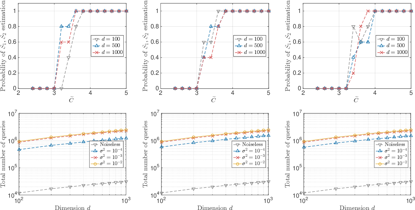 Figure 3 for Algorithms for Learning Sparse Additive Models with Interactions in High Dimensions