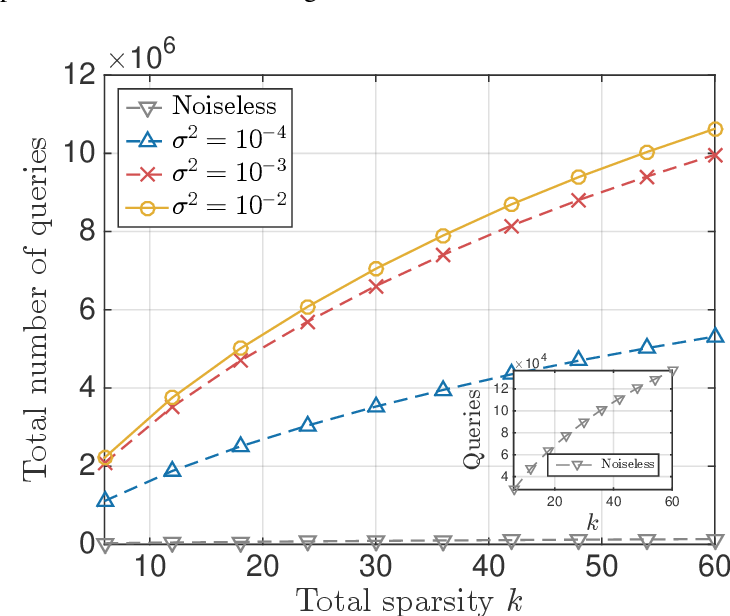 Figure 4 for Algorithms for Learning Sparse Additive Models with Interactions in High Dimensions