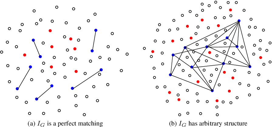 Figure 1 for Algorithms for Learning Sparse Additive Models with Interactions in High Dimensions