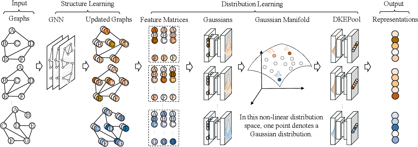 Figure 1 for Distribution Knowledge Embedding for Graph Pooling