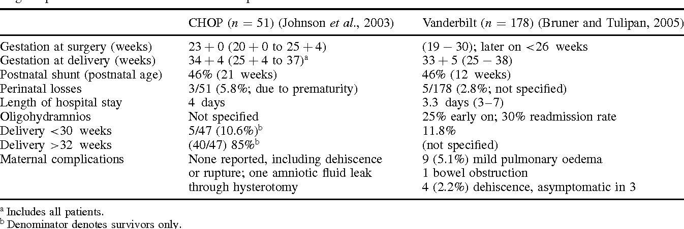 Table 4 from The making of fetal surgery  - Semantic Scholar
