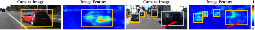 Figure 4 for EPNet: Enhancing Point Features with Image Semantics for 3D Object Detection