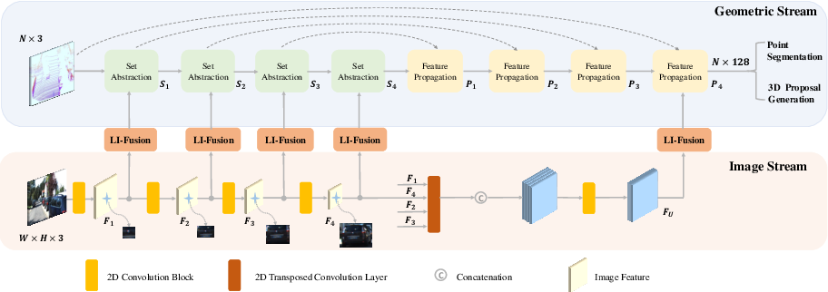 Figure 2 for EPNet: Enhancing Point Features with Image Semantics for 3D Object Detection