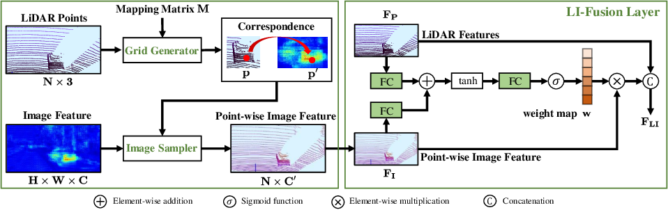 Figure 3 for EPNet: Enhancing Point Features with Image Semantics for 3D Object Detection