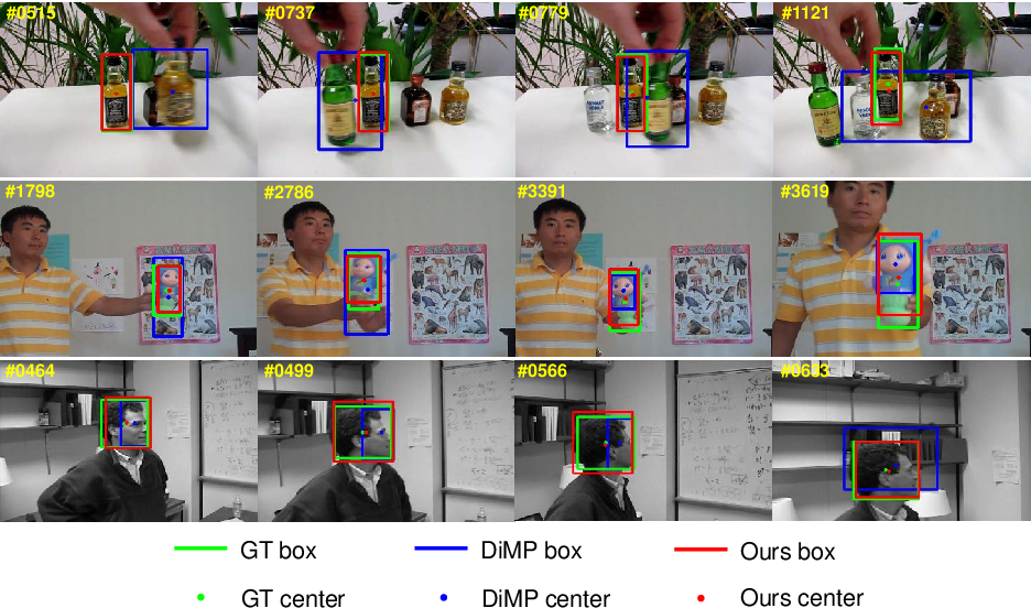 Figure 1 for Fully Convolutional Online Tracking