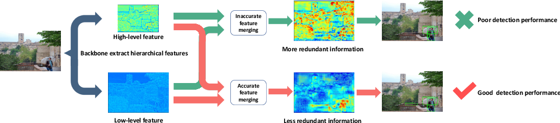 Figure 3 for Dual Refinement Feature Pyramid Networks for Object Detection