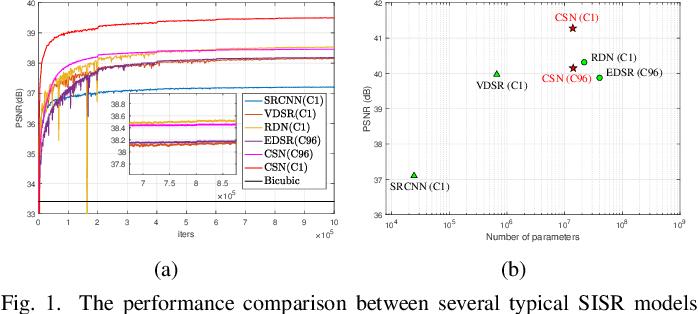 Figure 1 for Channel Splitting Network for Single MR Image Super-Resolution