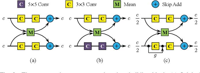 Figure 4 for Channel Splitting Network for Single MR Image Super-Resolution