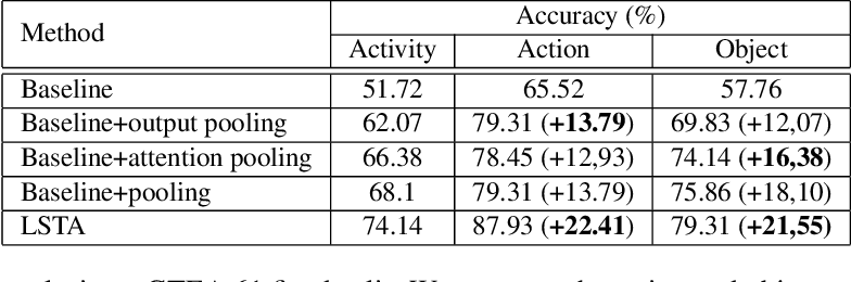 Figure 1 for LSTA: Long Short-Term Attention for Egocentric Action Recognition