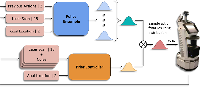 Figure 1 for Multiplicative Controller Fusion: A Hybrid Navigation Strategy For Deployment in Unknown Environments