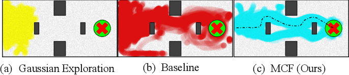 Figure 3 for Multiplicative Controller Fusion: A Hybrid Navigation Strategy For Deployment in Unknown Environments