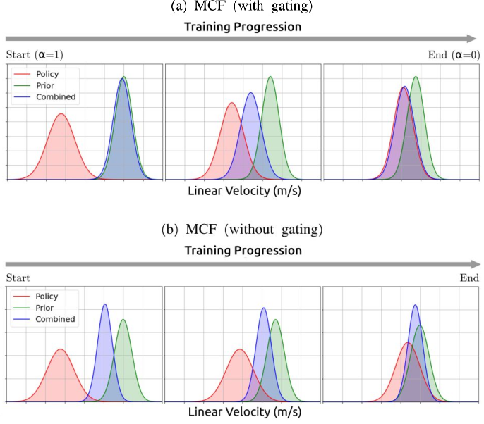 Figure 4 for Multiplicative Controller Fusion: A Hybrid Navigation Strategy For Deployment in Unknown Environments