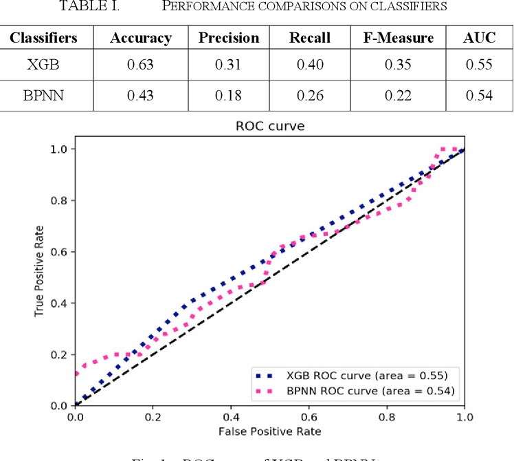 Figure 1 for Music Style Classification with Compared Methods in XGB and BPNN