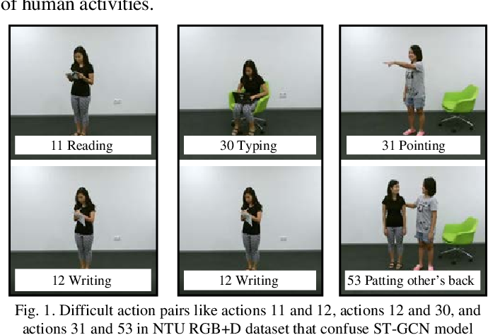 Figure 1 for Skeleton Focused Human Activity Recognition in RGB Video