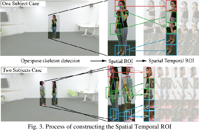 Figure 3 for Skeleton Focused Human Activity Recognition in RGB Video