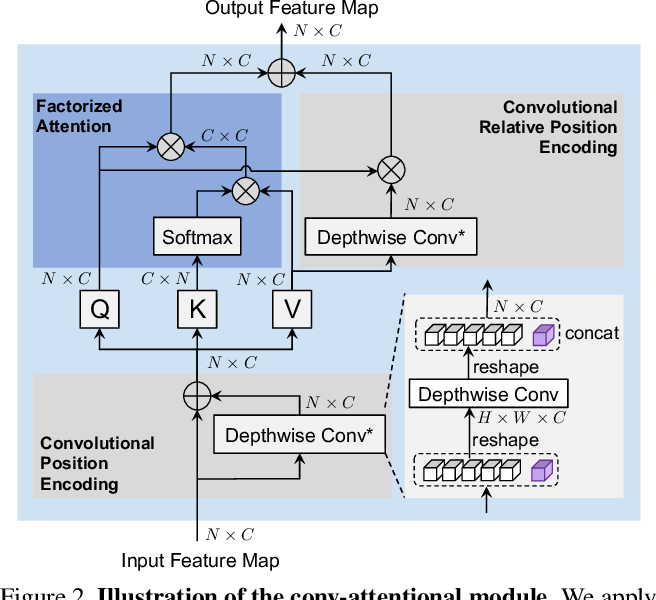 Figure 3 for Co-Scale Conv-Attentional Image Transformers