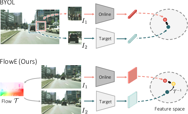 Figure 1 for Self-Supervised Representation Learning from Flow Equivariance