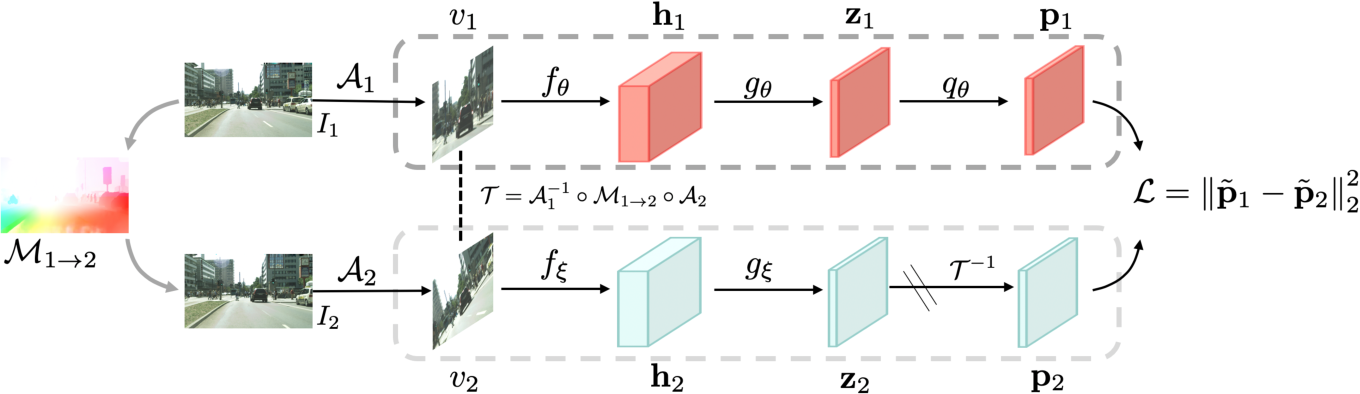 Figure 3 for Self-Supervised Representation Learning from Flow Equivariance