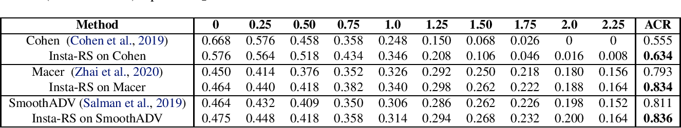 Figure 2 for Insta-RS: Instance-wise Randomized Smoothing for Improved Robustness and Accuracy