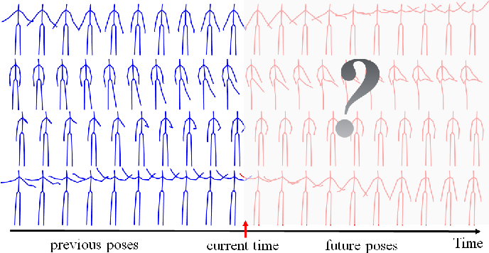Figure 1 for PISEP^2: Pseudo Image Sequence Evolution based 3D Pose Prediction