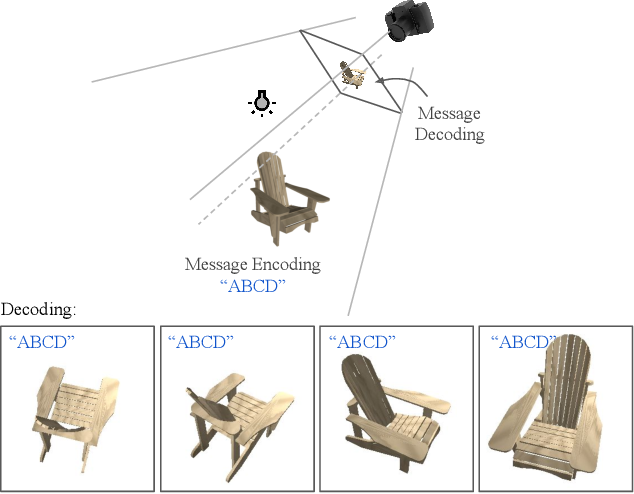 Figure 1 for Deep 3D-to-2D Watermarking: Embedding Messages in 3D Meshes and Extracting Them from 2D Renderings