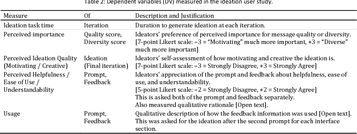 Figure 4 for Interpretable Directed Diversity: Leveraging Model Explanations for Iterative Crowd Ideation