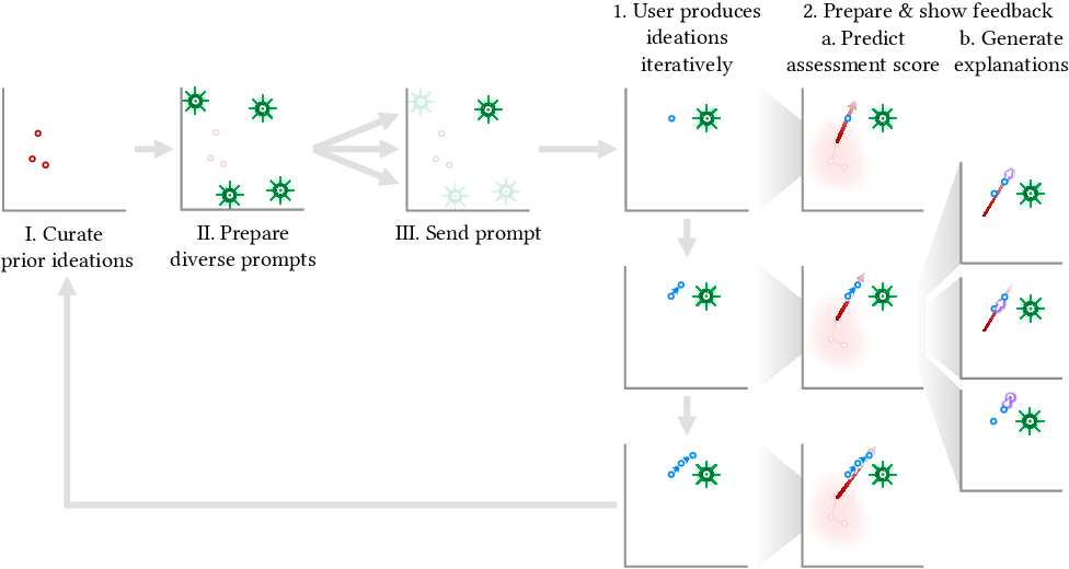 Figure 1 for Interpretable Directed Diversity: Leveraging Model Explanations for Iterative Crowd Ideation