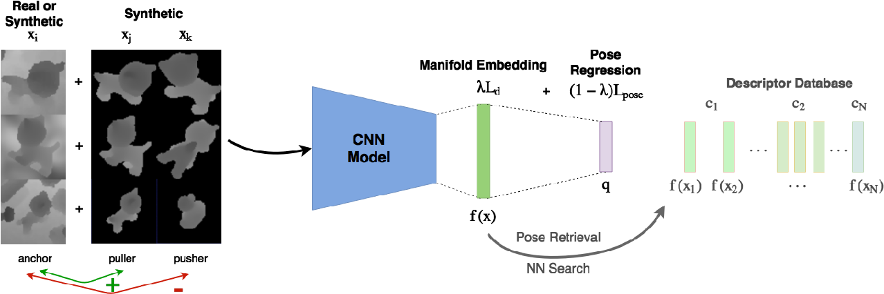 Figure 2 for When Regression Meets Manifold Learning for Object Recognition and Pose Estimation