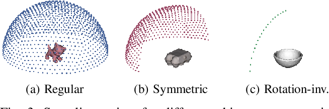 Figure 3 for When Regression Meets Manifold Learning for Object Recognition and Pose Estimation