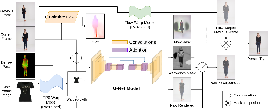 Figure 1 for ShineOn: Illuminating Design Choices for Practical Video-based Virtual Clothing Try-on