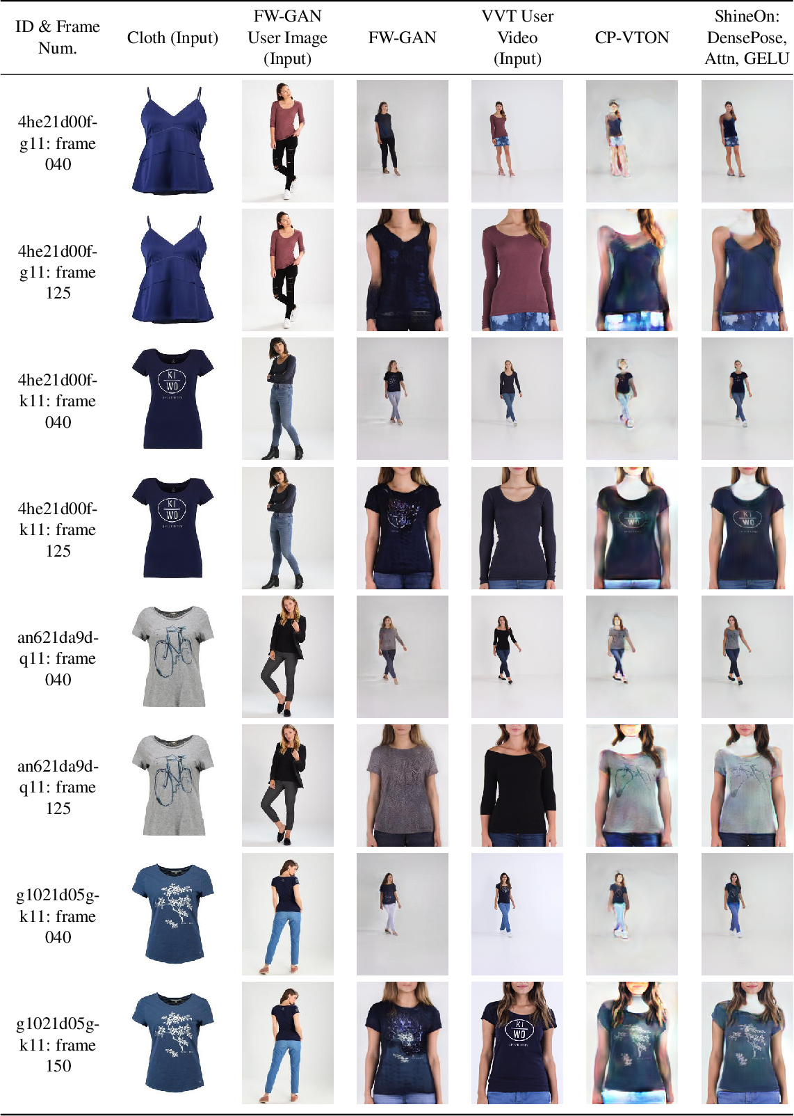 Figure 2 for ShineOn: Illuminating Design Choices for Practical Video-based Virtual Clothing Try-on