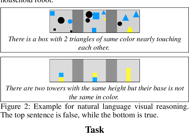 Figure 2 for Visual Reasoning with Natural Language