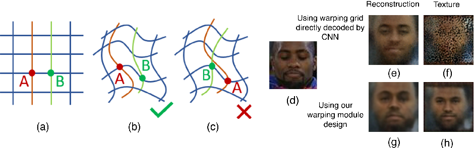 Figure 3 for Deforming Autoencoders: Unsupervised Disentangling of Shape and Appearance