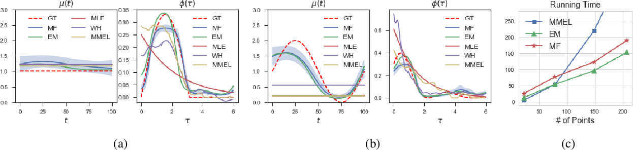 Figure 1 for Scalable Inference for Nonparametric Hawkes Process Using Pólya-Gamma Augmentation