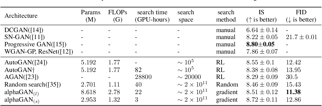 Figure 1 for AlphaGAN: Fully Differentiable Architecture Search for Generative Adversarial Networks