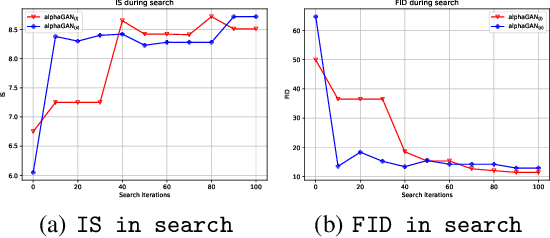 Figure 4 for AlphaGAN: Fully Differentiable Architecture Search for Generative Adversarial Networks