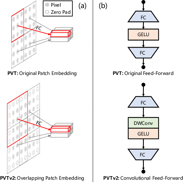 Figure 1 for PVTv2: Improved Baselines with Pyramid Vision Transformer