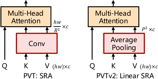 Figure 3 for PVTv2: Improved Baselines with Pyramid Vision Transformer