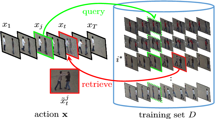 Figure 4 for Learning Conditional Random Fields with Augmented Observations for Partially Observed Action Recognition