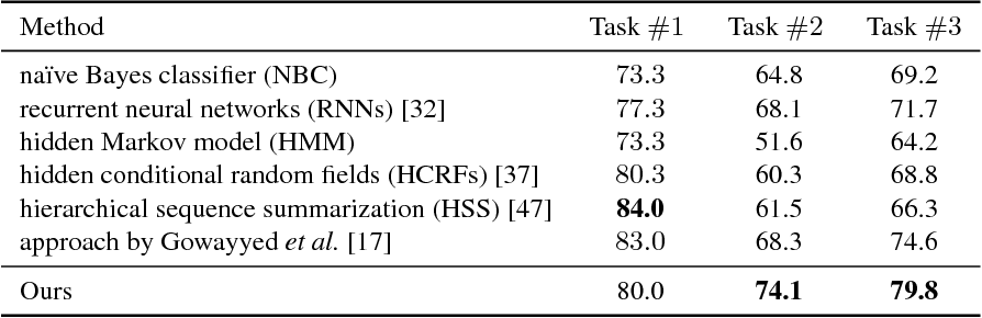Figure 2 for Learning Conditional Random Fields with Augmented Observations for Partially Observed Action Recognition