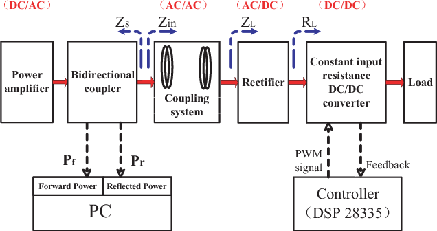 Figure 1 From A 1356 Mhz Wireless Power Transfer System Without