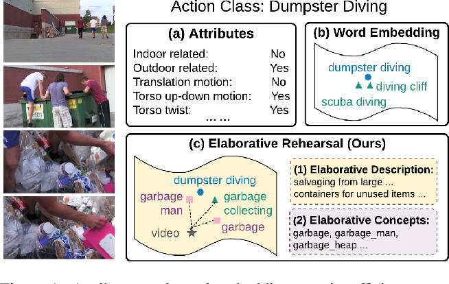 Figure 1 for Elaborative Rehearsal for Zero-shot Action Recognition