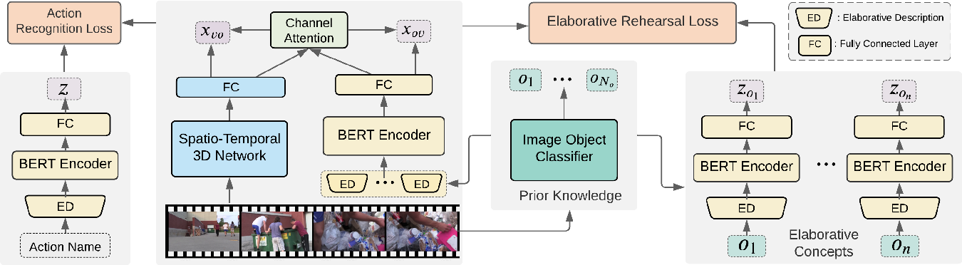 Figure 3 for Elaborative Rehearsal for Zero-shot Action Recognition