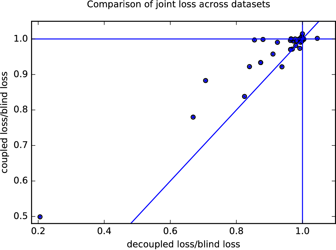 Figure 3 for Decoupled classifiers for fair and efficient machine learning
