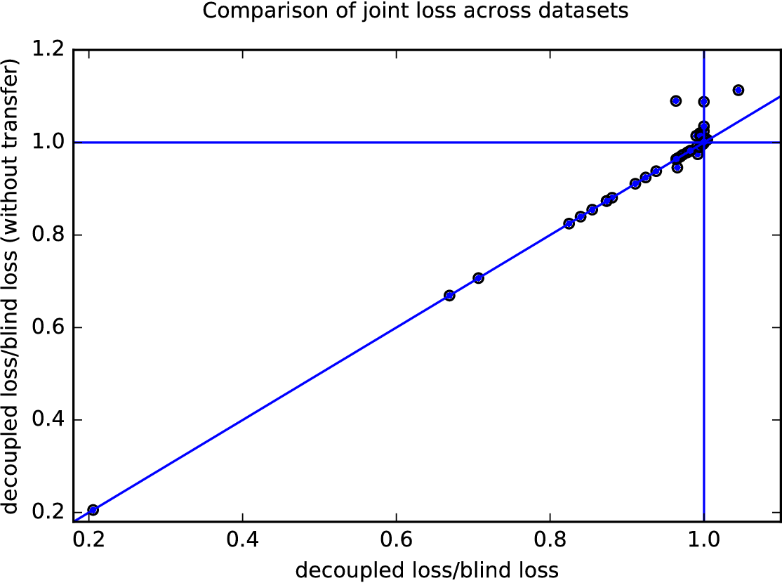Figure 4 for Decoupled classifiers for fair and efficient machine learning