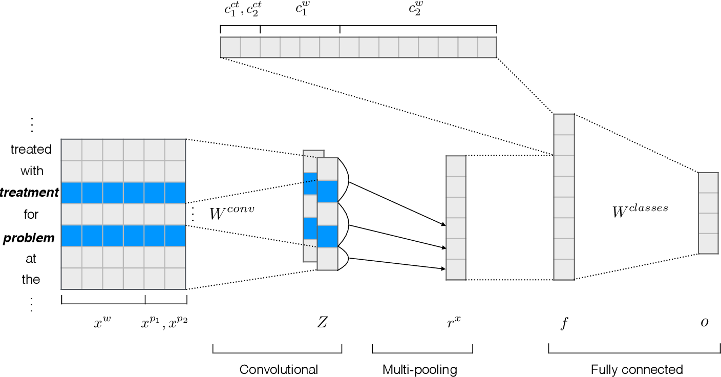 Figure 3 for Classifying medical relations in clinical text via convolutional neural networks