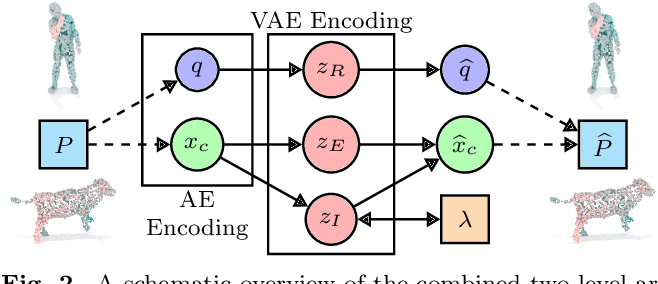 Figure 3 for Disentangling Geometric Deformation Spaces in Generative Latent Shape Models